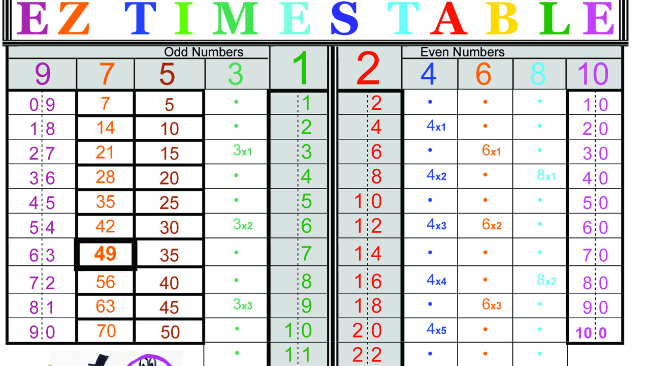 Right Brain Mathan Ez Way To Learn Numbers Multiplication Tables