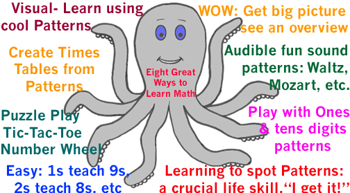 Eight Great Ways to Learn Math the Pattern Play, right brain Way