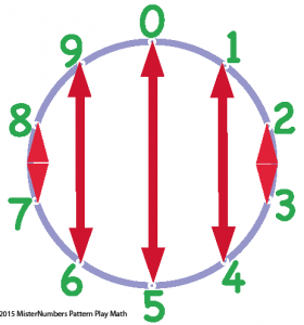 Make Fives on Number wheel addition