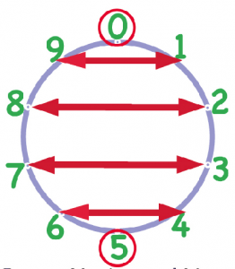Make Tens on Number Wheel addition